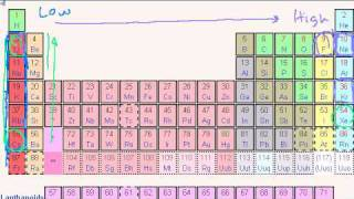 Periodic Table Trends: Ionization Energy