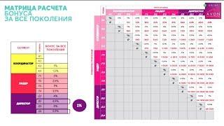 Новый МАРКЕТИНГ ПЛАН AVON 2019-2020! Система дохода в Эйвон проценты, бонусы, премии!