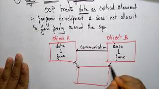 Programming Methodologies | Part-2/2 | Data Structures | Lec-4 | Bhanu Priya