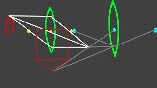 [TheNilsor] - Schulphysik - Linse, Lupe, Teleskop