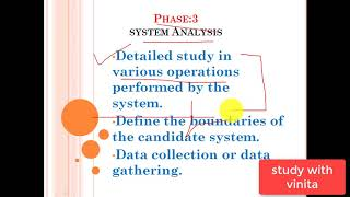 SDLC System Analysis & Design :System Development Life Cycle In Hindi