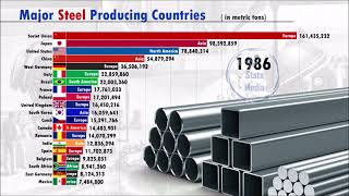 World's Largest Steel Producers (1960-2019)