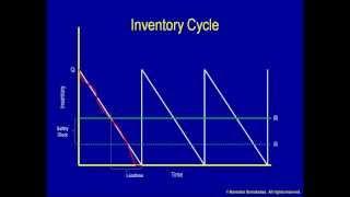 Jämförelse mellan kontinuerligt och periodiskt beställningssystem