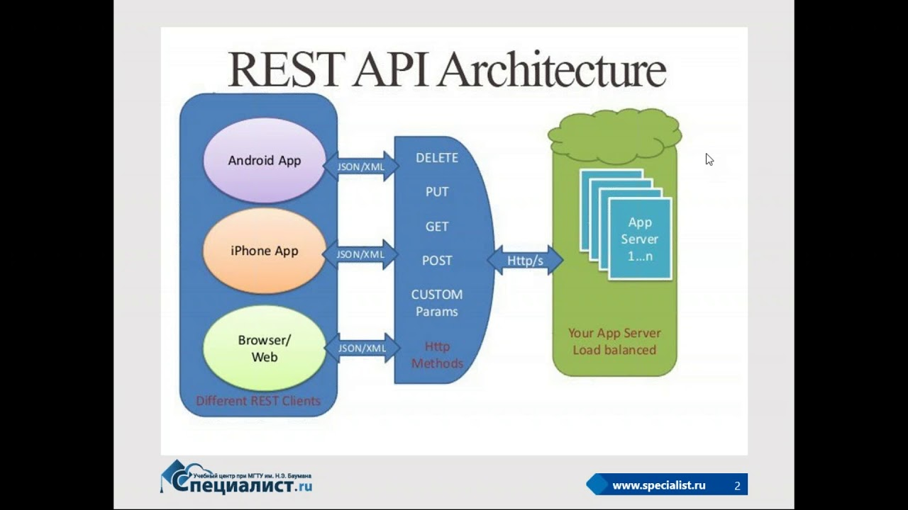 Пример создания REST-сервиса с использованием Spring – #SelectedArticles
