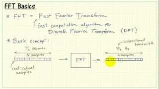 Basic concepts related to the FFT (Fast Fourier Transform) including sampling interval, sampling frequency, bidirectional bandwidth, array indexing, frequenc...