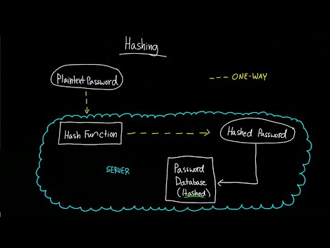 Hashing and Password Storage (How to Store Passwords)