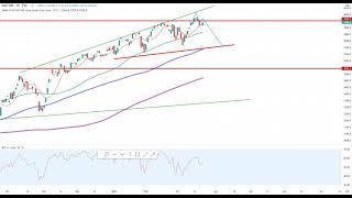Wall Street – Die Chance naht…