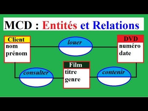 MERISE MCD 32 : Entités et Relations dans un exemple simple (2) Gestion vidéos