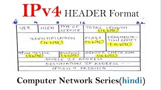 IPv4 header format in hindi | computer network series