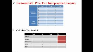 Factorial ANOVA, Two Independent Factors
