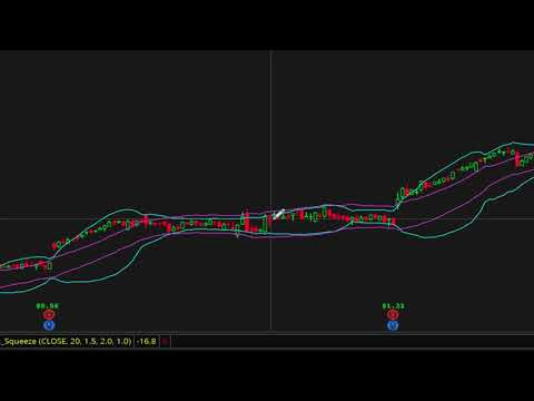 TTM Scalper Alert | Day Trading Strategy | Free Day Trading