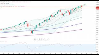 Wall Street - Ist die Rallye beim Nasdaq100 vorüber?