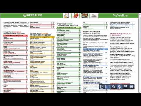 Как пользоваться таблицей Гликемических Индексов
