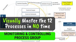 PMP Monitoring and Controlling Process Group - Master the Concepts [Visually]