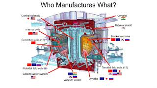 Constructing ITER: Reciprocity and compromise in fusion science diplomacy - WSDS21 Case Study
