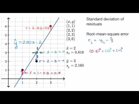 Standard deviation of residuals or Root-mean-square error (RMSD