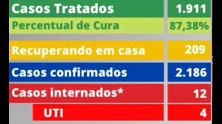 Patos de Minas confirma mais uma morte e mais 38 novos casos de covid-19. Número de internações que vinha caindo voltou a crescer.