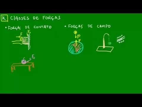 Classes de forças - Mecânica - Física