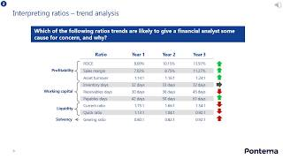 Financial Ratios and business Key Performance Indicators