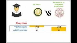 UC Davis Vs USC Demographic, Ranking, And Enrollment