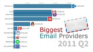 Most Popular Email Providers by Active Users 1997 - 2019