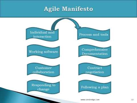 The Agile Certified Practitioner (PMI-ACP) ® certification Training ...