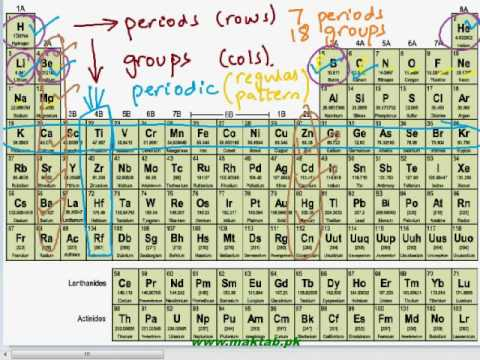 FSc Chemistry Book2, CH 1, LEC 1: The Modern Periodic Table (Part 1)