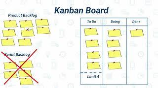 Kanban Methodology - Agile Tutorial 5