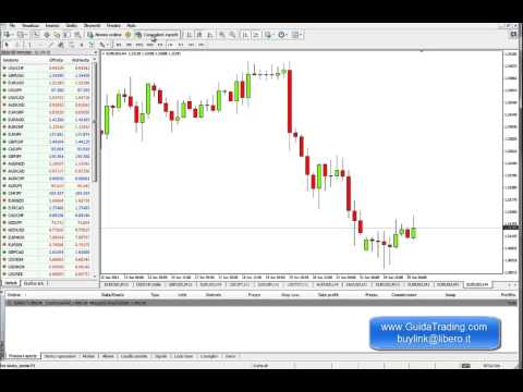 Video trading sulle notizie
