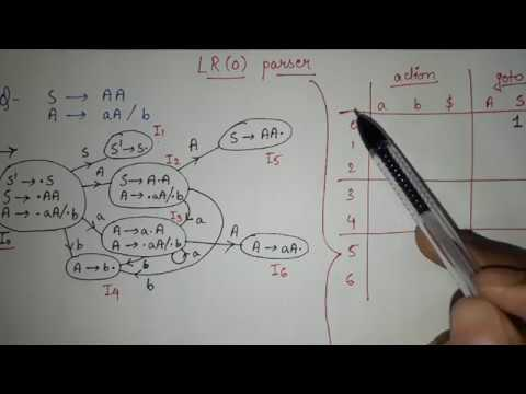 15. LR(0) parsing table   LR(0) canonical items full example