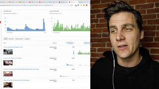 When Should I Upload My Videos?? Analytics & Algorithm w/ This is Tech Today