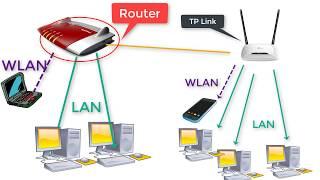 TP-Link Wlan Router hinter FRITZ!Box schalten