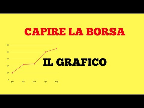 Strategia forex 15 m