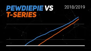 History of PewDiePie vs T-Series Visualized (Sept 2018 - Feb 2019)