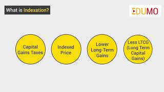 What is Indexation?