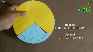 TLM  Converting Fration to Decimal Activity