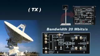 Satellite Communication Training System – LabVolt Series 8093