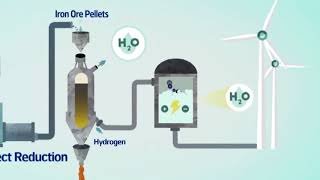 Fossil Free Steel Production: This Is HYBRIT - Vattenfall