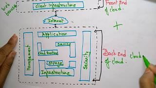 Cloud computing Architecture   Lec-7   Bhanu Priya
