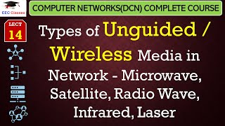 Wireless/Unguided Media in Data Communication and Networking(Hindi)