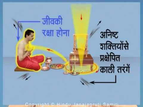 Spiritual significance of laying out a rangoli around or below the seat offered to Deities