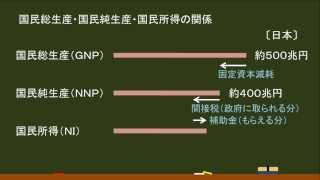 〔政治経済・国民経済計算〕GNP・NNP・NIの関係まとめ-オンライン無料塾「ターンナップ」-