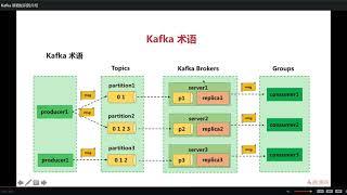 12 1 Kafka 基础知识的介绍