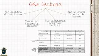 GRE Part 1 - Introduction to GRE