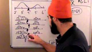 What is the CENTRAL LIMIT THEOREM?  and why is it so hard to understand??