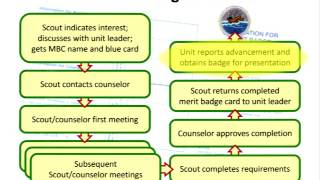 Merit Badge Counselor Training