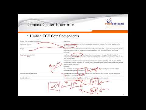 Cisco UCCE Finese Integration - смотреть онлайн на Hah Life