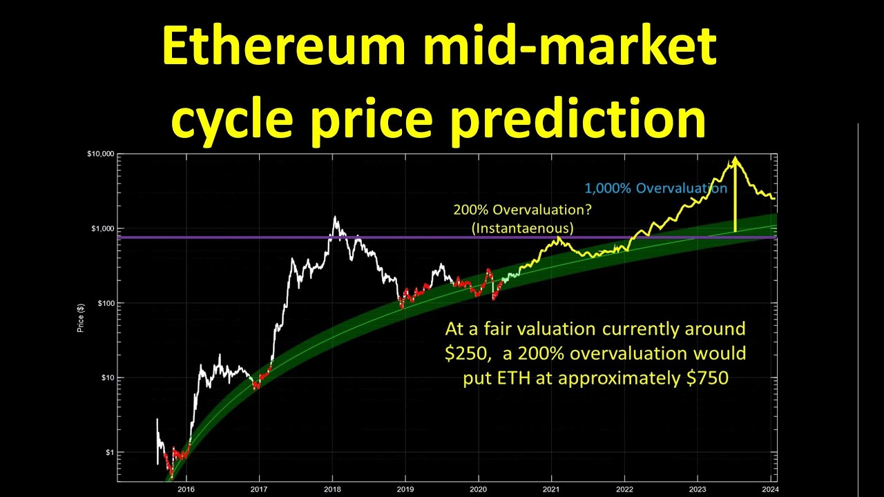 Ethereum mid-market cycle price prediction using logarithmic regression