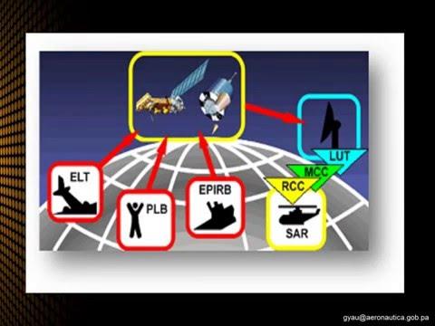 Localización de radiobalizas a través del programa Cospas Sar-Sat. Material de presentación